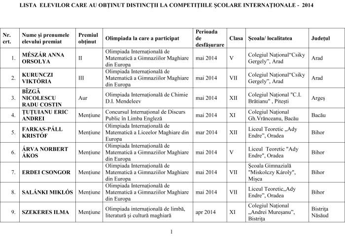 Lista olimpicilor internationali 2014 pe judet-1