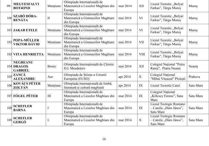 Lista olimpicilor internationali 2014 pe judet-10