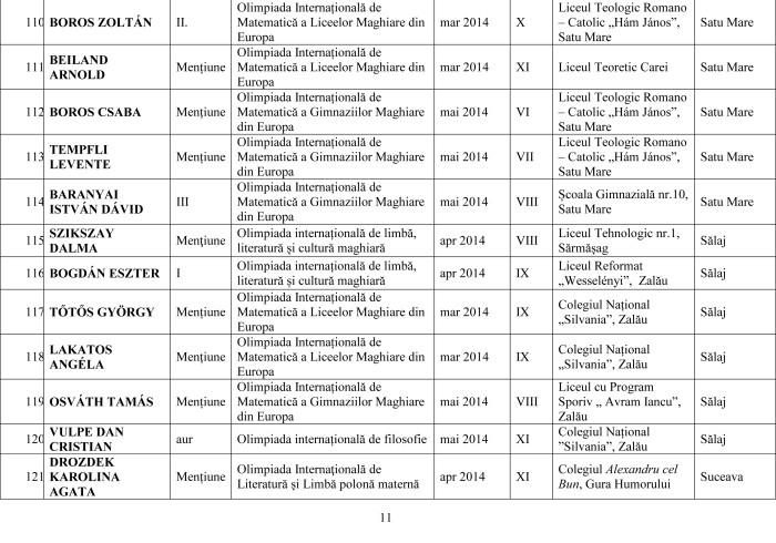 Lista olimpicilor internationali 2014 pe judet-11