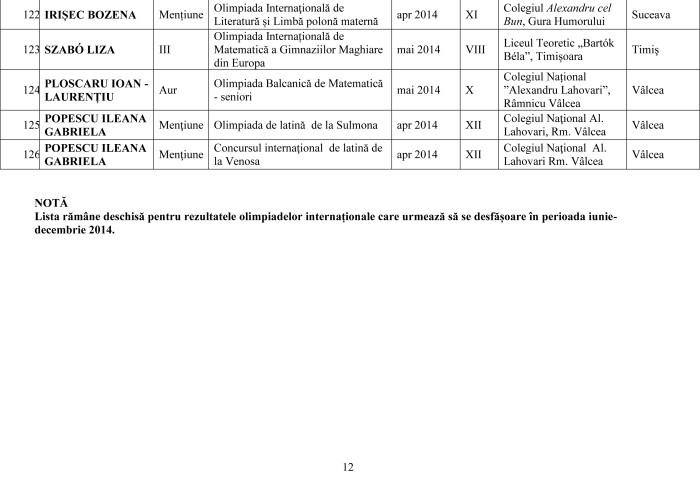 Lista olimpicilor internationali 2014 pe judet-12