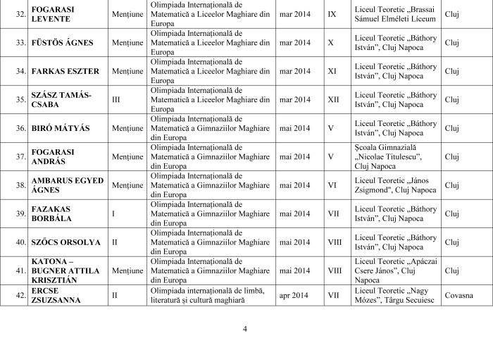 Lista olimpicilor internationali 2014 pe judet-4