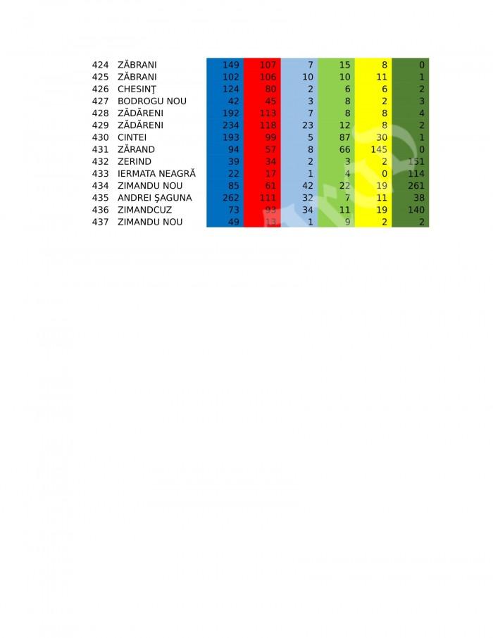 rezultate-finale-arad-deputati-01-11