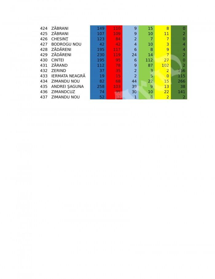 rezultate-finale-arad-senatori-01-11
