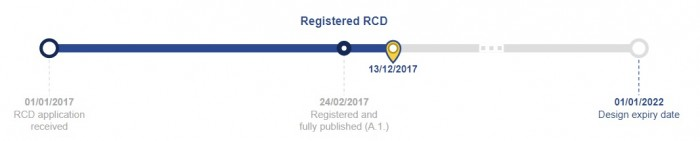 registered RCD