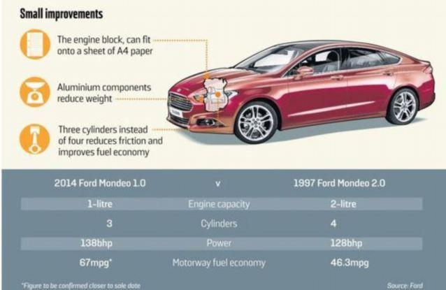ford-reinventeaza-motorul-performante-unice-pentru-noul-mondeo-cum-se-schimba-lumea-auto_5