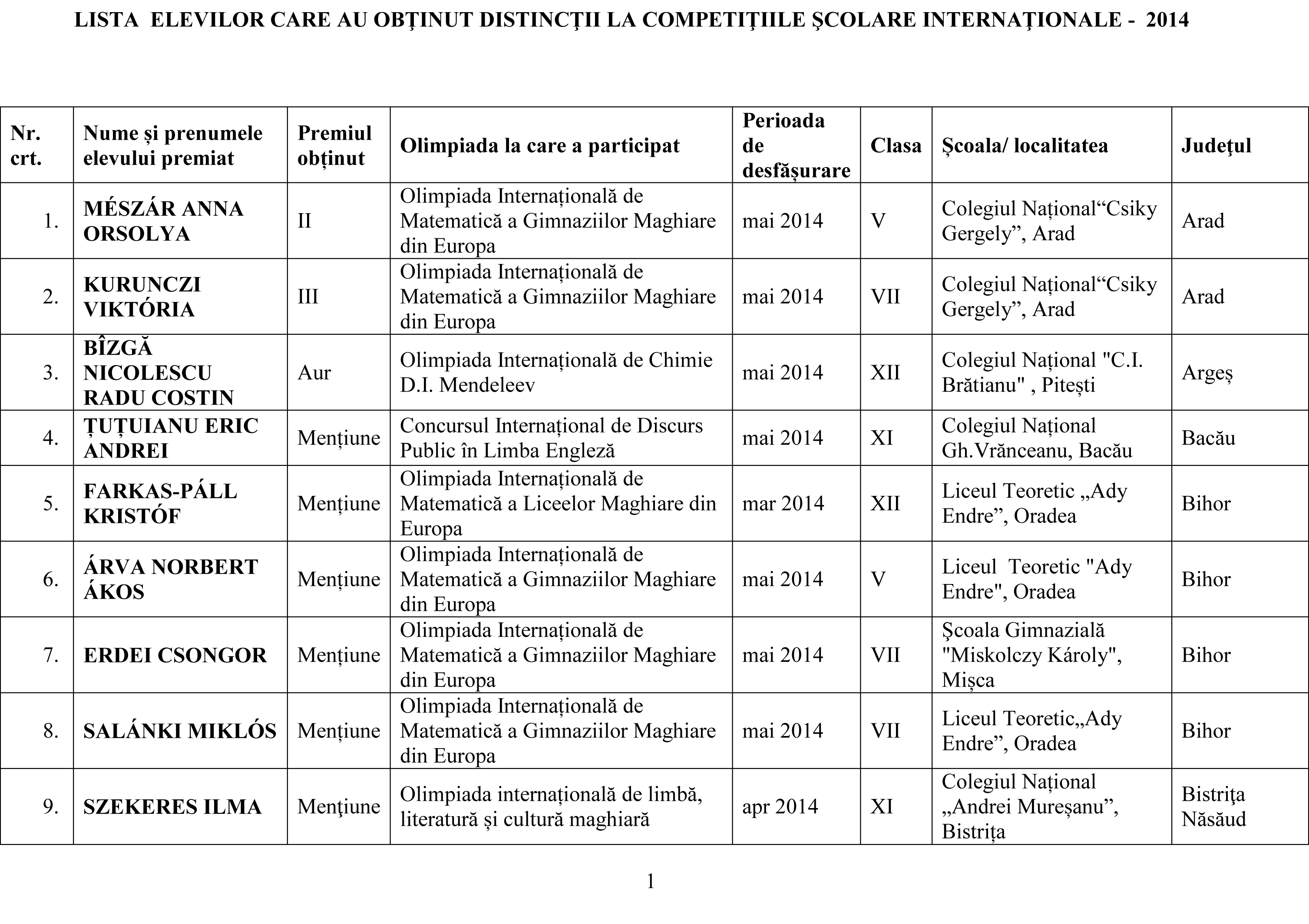 Lista olimpicilor internationali 2014 pe judet-1