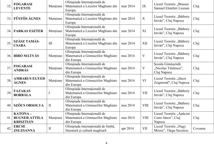 Lista olimpicilor internationali 2014 pe judet-4