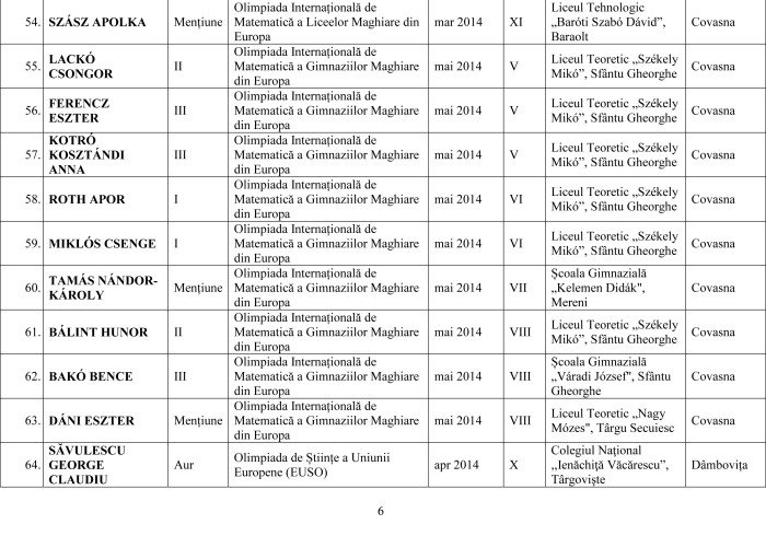 Lista olimpicilor internationali 2014 pe judet-6