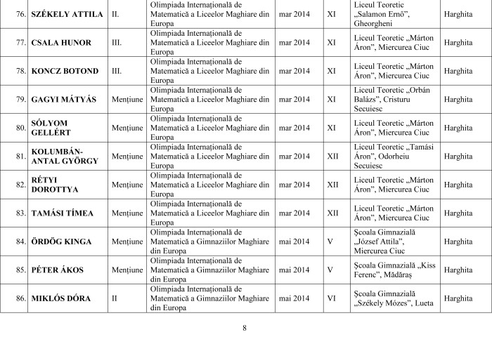 Lista olimpicilor internationali 2014 pe judet-8