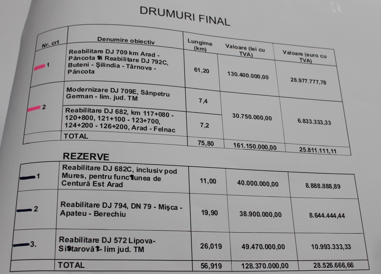buget drumuri CJA fonduri europene