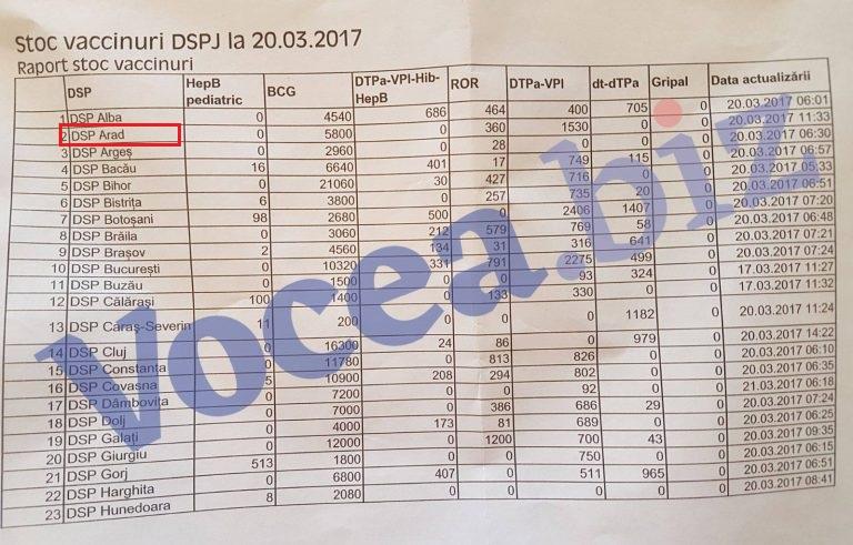 Lista-stocurilor-de-vaccin-768x491