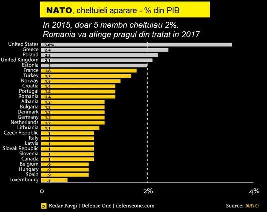 Graficul cheltuielilor militare făcute de fiecare membru al NATO, reprezentând procente din Produsul Intern Brut al statului respectiv. Info: defense.com / Ziare.com