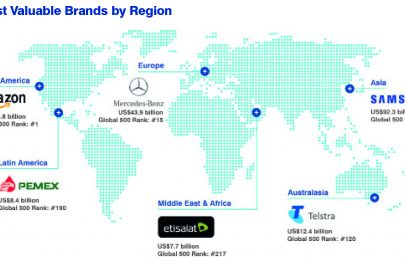 brands by region