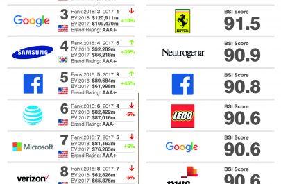 top10 brands