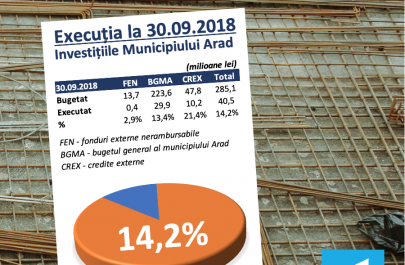 20181101 Monitorizare investiții Sep 2018
