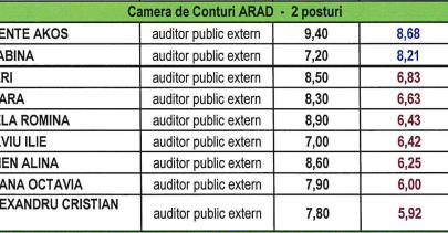 Curtea de conturi Arad