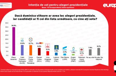 Dacă-duminica-viitoare-ar-avea-loc-alegeri-prezidențiale-pe-cine-ar-vota-românii