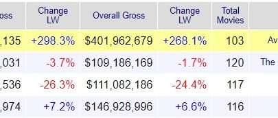 Weekend Box Office - boxofficemojo