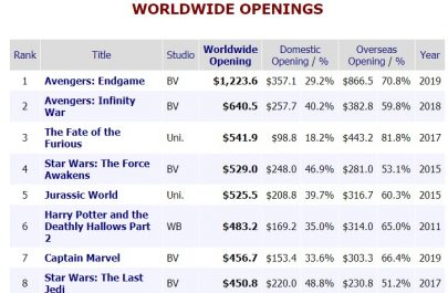 all time box office records - opening weekends