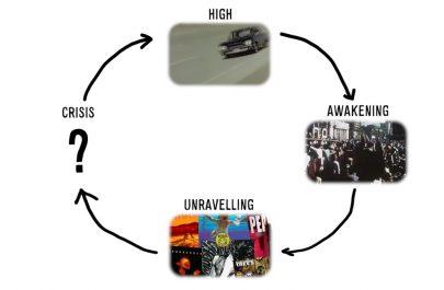4 stadii ale societatii