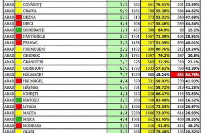 rezultate alegeri prezidentiale tur 2 jud ARAD-min