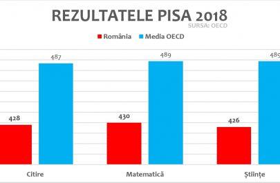 REZULTATE-PISA-2018-VS-MEDIA-OECD