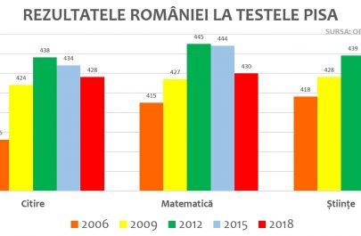 REZULTATE-pisa-2018-1