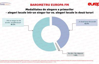 Sondaj-IMAS-BAROMETRU-Decembrie-alegeri-in-doua-tururi