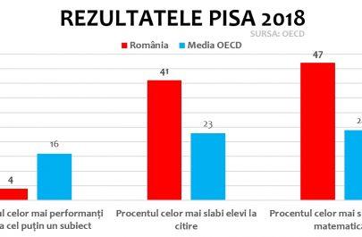 rezultate-pisa-2018-performanta