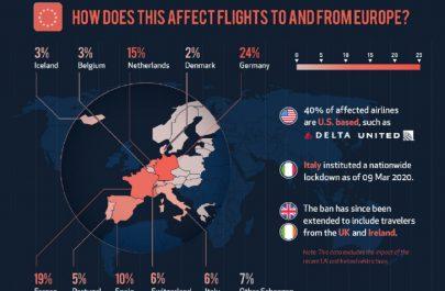 cum afesteaza coronavirus zborurile in europa