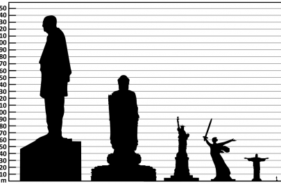 4 Height_comparison_of_notable_statues_