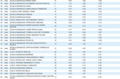 Top 100 şcoli clasele V-VIII Arad - 2020