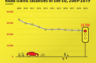 Number of road traffic fatalities in the EU