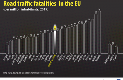 Road traffic fatalities in the EU