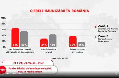 cifrele imunizarii